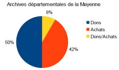 modalites_d_entree_arch_dep_mayenne