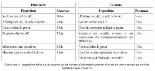 Fig. 1. Moyens d'information proposés par les usagers (droits réservés C. Olivier)